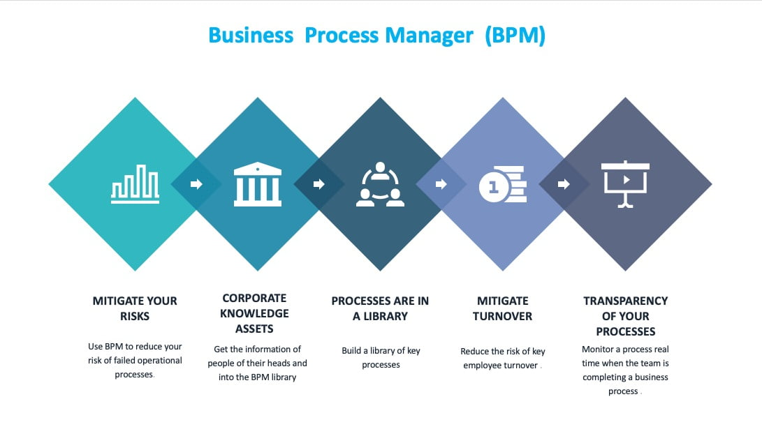 Business-process-manager